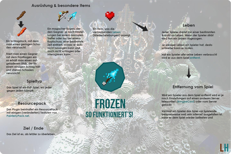 Grafik zum Konzept von Frozen
