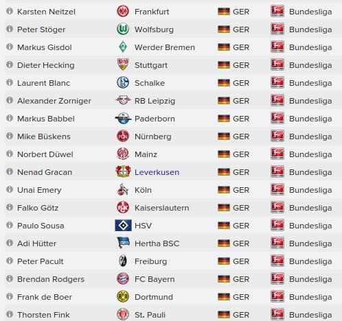 Tabelle 2. Bundesliga 2021