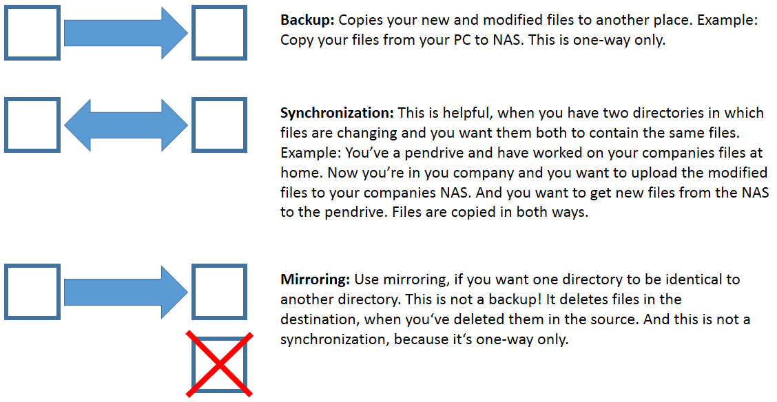 how to backup one folder to an external drive