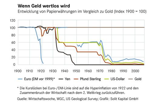 Geldentwertung-Euro-Dollar-Gold-Grafik.png