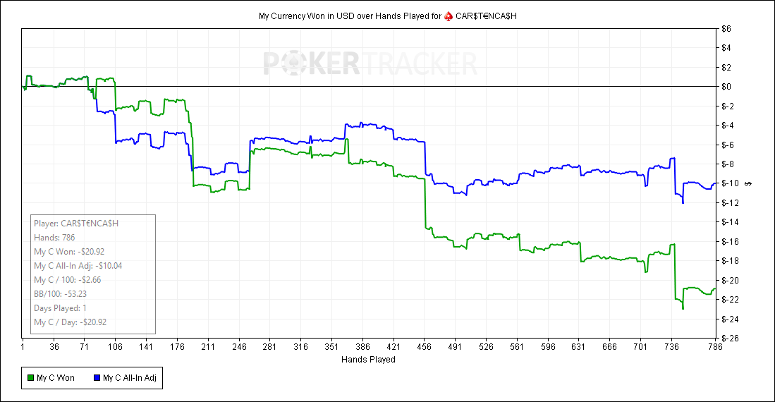 My-Currency-Won-in-USD-over-Hands-Played-for--PokerStars--CAR-T---NCA-H.png