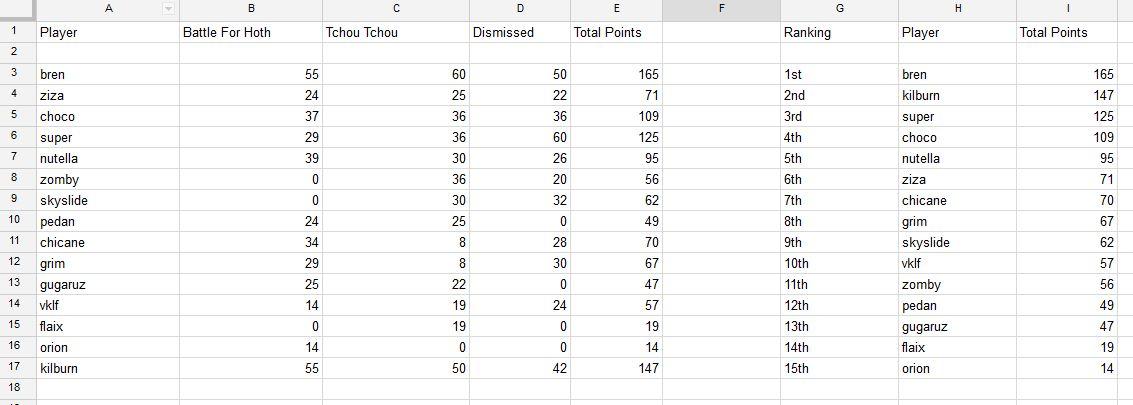 Rpg-Roundrace--5-Results.jpg